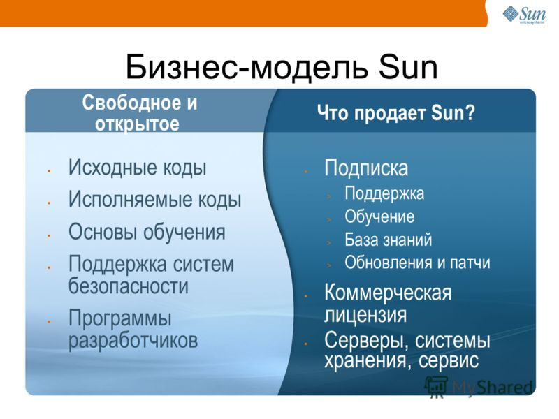Бизнес-модель Sun Подписка > Поддержка > Обучение > База знаний > Обновления и патчи Коммерческая лицензия Серверы, системы хранения, сервис Исходные коды Исполняемые коды Основы обучения Поддержка систем безопасности Программы разработчиков Свободно