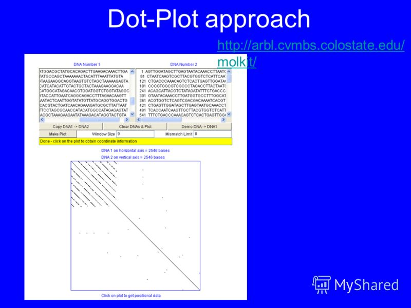 Dot-Plot approach http://arbl.cvmbs.colostate.edu/ molkit/