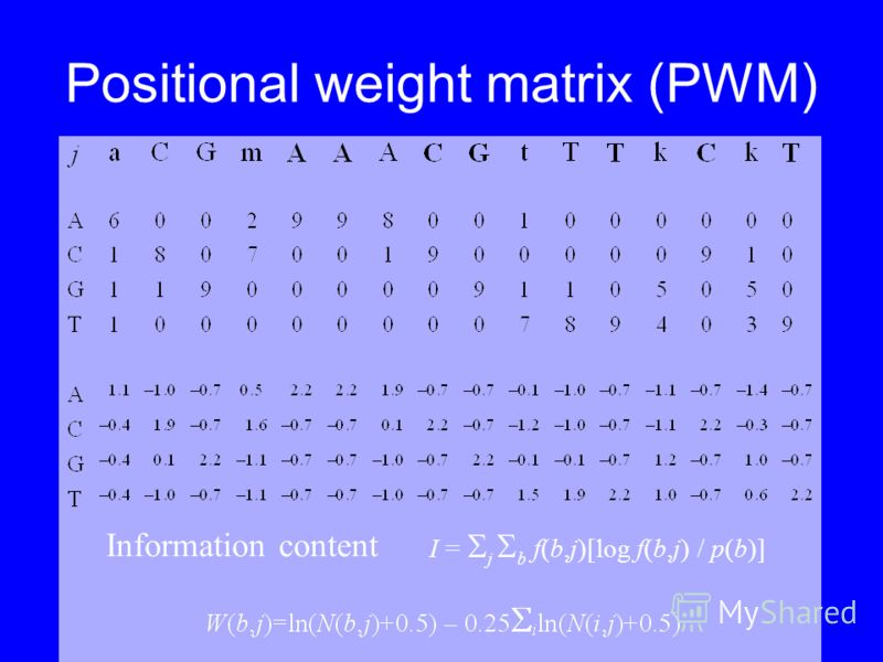 Positional weight matrix (PWM) I = j b f(b,j)[log f(b,j) / p(b)] Information content