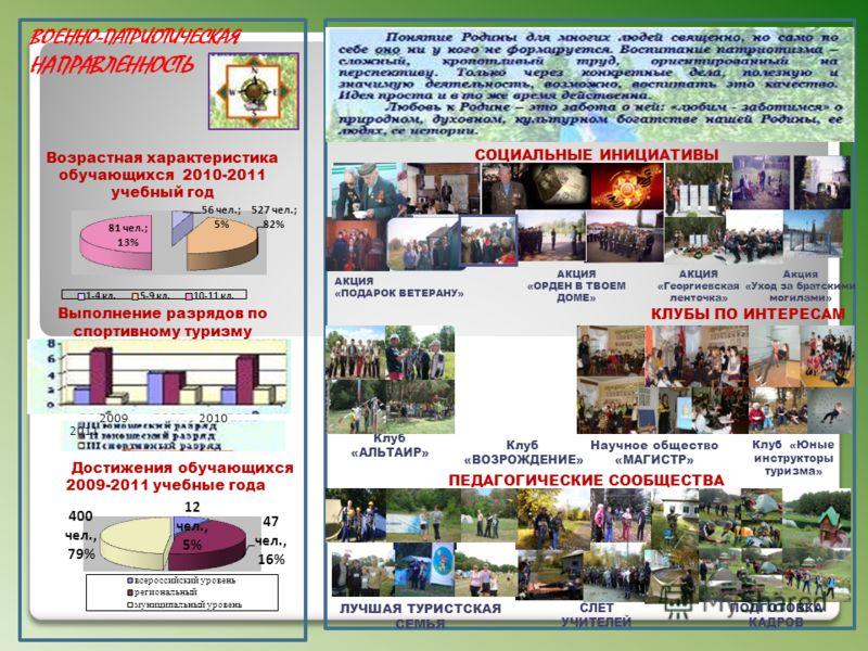 КЛУБЫ ПО ИНТЕРЕСАМ ВОЕННО-ПАТРИОТИЧЕСКАЯ НАПРАВЛЕННОСТЬ Возрастная характеристика обучающихся 2010-2011 учебный год Выполнение разрядов по спортивному туризму АКЦИЯ «ПОДАРОК ВЕТЕРАНУ» СОЦИАЛЬНЫЕ ИНИЦИАТИВЫ ПЕДАГОГИЧЕСКИЕ СООБЩЕСТВА АКЦИЯ «ОРДЕН В ТВО