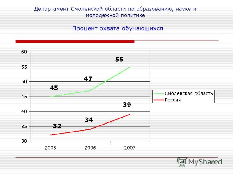 10 Департамент Смоленской области по образованию, науке и молодежной политике Процент охвата обучающихся