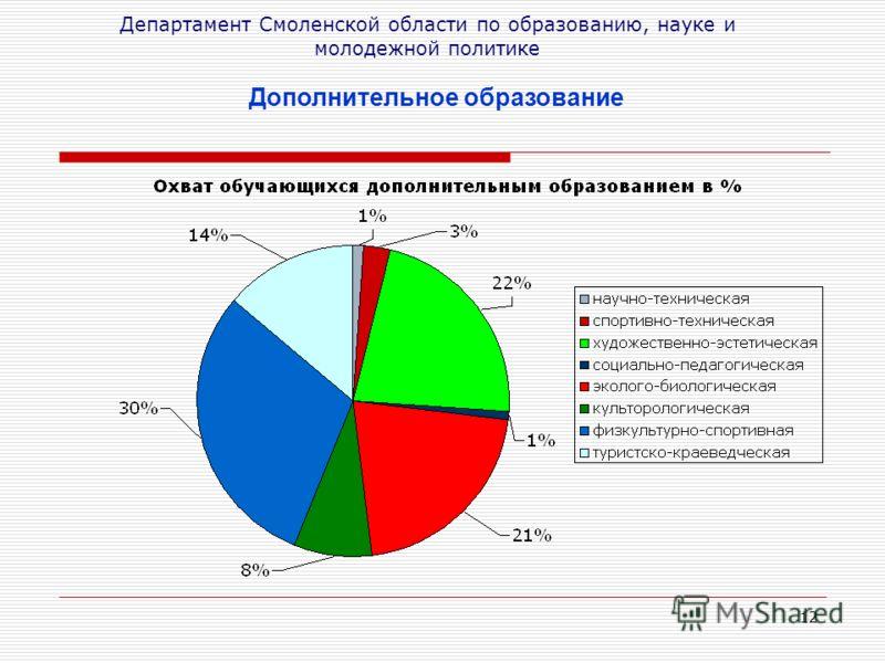 12 Департамент Смоленской области по образованию, науке и молодежной политике Дополнительное образование