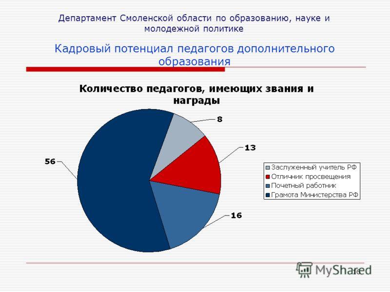 16 Департамент Смоленской области по образованию, науке и молодежной политике Кадровый потенциал педагогов дополнительного образования