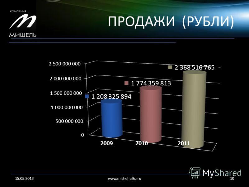 ПРОДАЖИ (РУБЛИ) 15.05.201310www.mishel-alko.ru