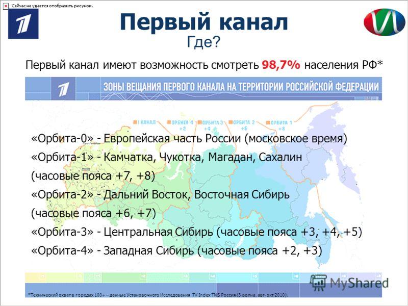 Первый канал Первый канал имеют возможность смотреть 98,7% населения РФ* КУЛЬТУРА РАЗВЛЕЧЕНИЯ НОВОСТИ «Орбита-0» - Европейская часть России (московское время) «Орбита-1» - Камчатка, Чукотка, Магадан, Сахалин (часовые пояса +7, +8) «Орбита-2» - Дальни