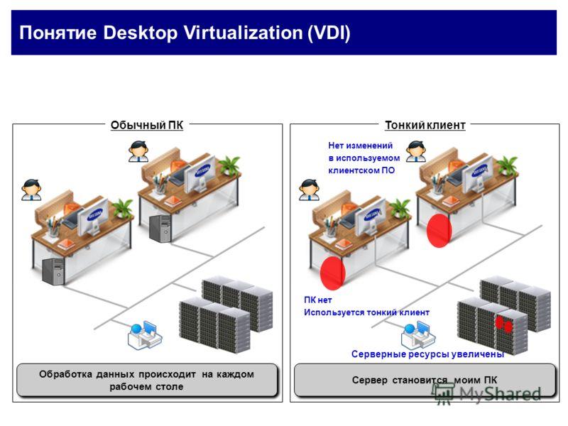 Понятие Desktop Virtualization (VDI) Обычный ПКТонкий клиент ПК нет Используется тонкий клиент Нет изменений в используемом клиентском ПО Серверные ресурсы увеличены Обработка данных происходит на каждом рабочем столе Сервер становится моим ПК N N