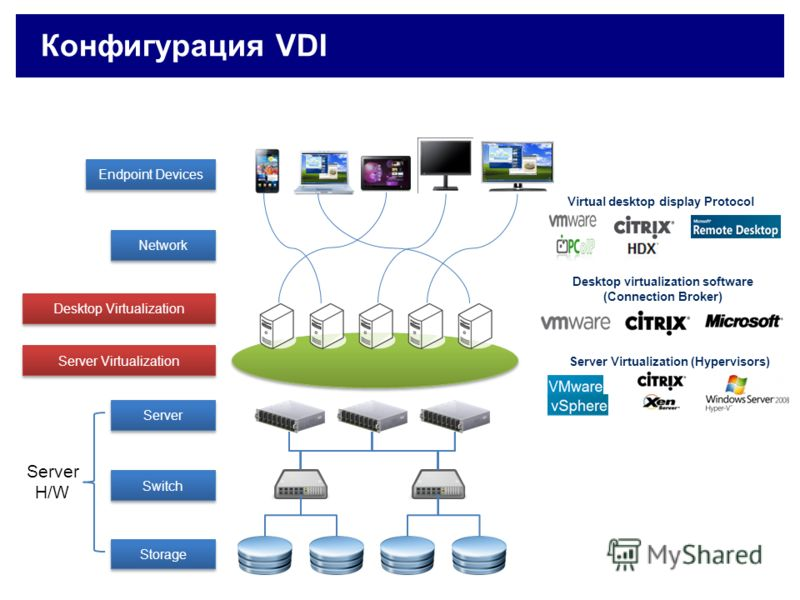 Storage Switch Server H/W Endpoint Devices Server Virtualization Server Virtualization (Hypervisors) Network Virtual desktop display Protocol Desktop virtualization software (Connection Broker) Desktop Virtualization Конфигурация VDI