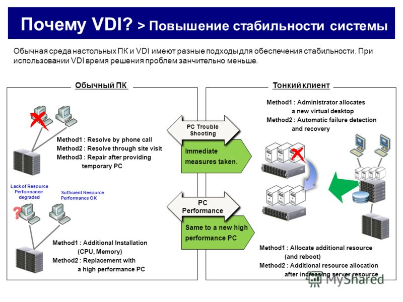 Почему VDI? > Повышение стабильности системы Обычный ПКТонкий клиент Method1 : Resolve by phone call Method2 : Resolve through site visit Method3 : Repair after providing temporary PC Method1 : Administrator allocates a new virtual desktop Method2 :