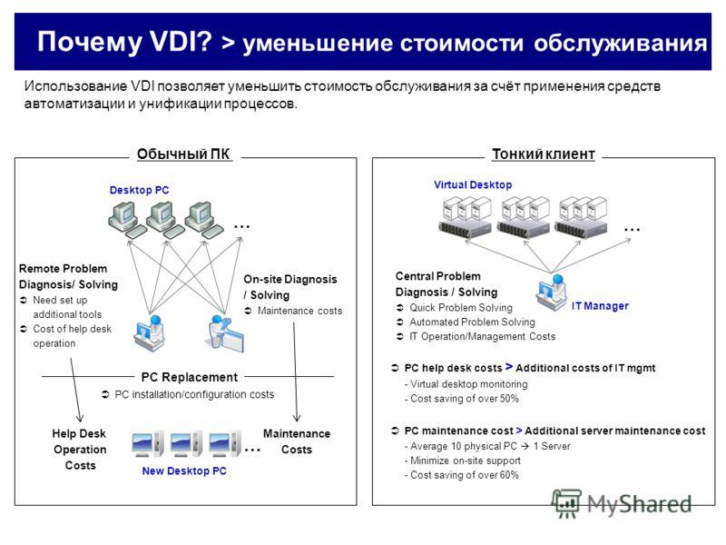 Почему VDI? > уменьшение стоимости обслуживания Использование VDI позволяет уменьшить стоимость обслуживания за счёт применения средств автоматизации и унификации процессов. Обычный ПКТонкий клиент PC help desk costs > Additional costs of IT mgmt - V