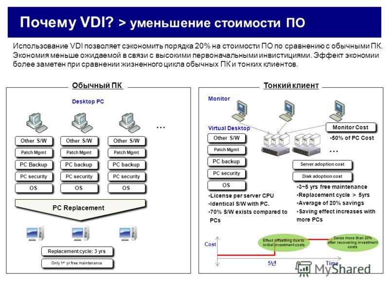 Почему VDI? > уменьшение стоимости ПО Использование VDI позволяет сэкономить порядка 20% на стоимости ПО по сравнению с обычными ПК. Экономия меньше ожидаемой в связи с высокими первоначальными инвистициями. Эффект экономии более заметен при сравнени