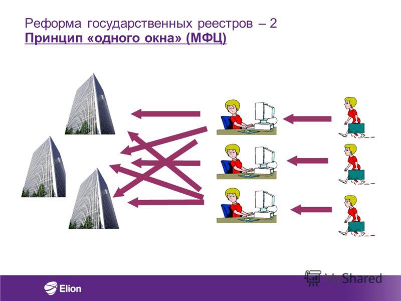 Реформа государственных реестров – 2 Принцип «одного окна» (МФЦ)