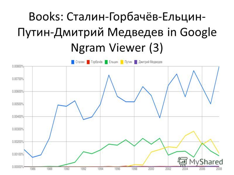 Books: Сталин-Горбачёв-Ельцин- Путин-Дмитрий Медведев in Google Ngram Viewer (3)