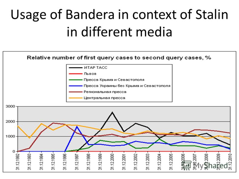 Usage of Bandera in context of Stalin in different media