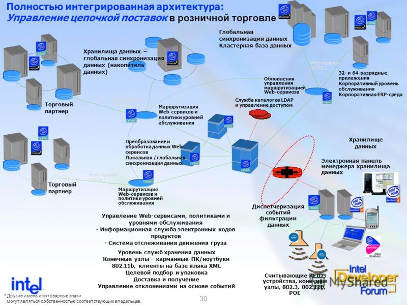 30 Web-сервисы (WSDL) Маршрутизация Web-сервисов и политики уровней обслуживания Маршрутизация Web-сервисов и политики уровней обслуживания Обновления управления маршрутизацией Web-сервисов Web-сервисы (WSDL) Уровень служб хранения данных Конечные уз