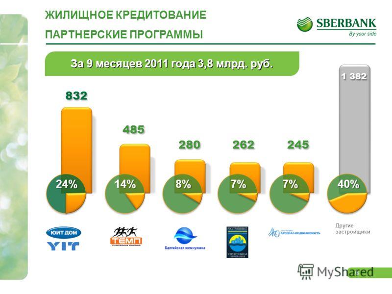 6 RGB За 9 месяцев 2011 года 3,8 млрд. руб. 1 382 40% 832 24% 485 14% 280 8% 262 7% 245 7% Другие застройщики ЖИЛИЩНОЕ КРЕДИТОВАНИЕ ПАРТНЕРСКИЕ ПРОГРАММЫ