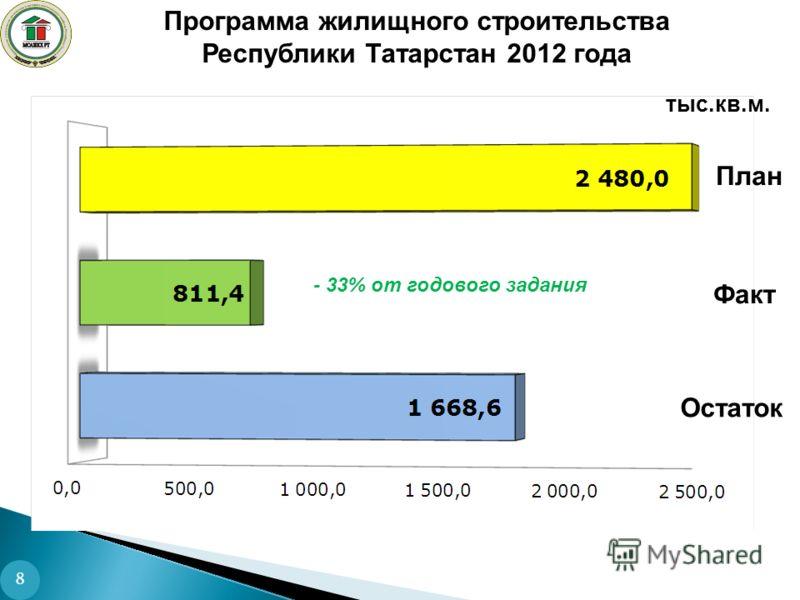 Программа жилищного строительства Республики Татарстан 2012 года тыс.кв.м. Факт Остаток План - 33% от годового задания 8
