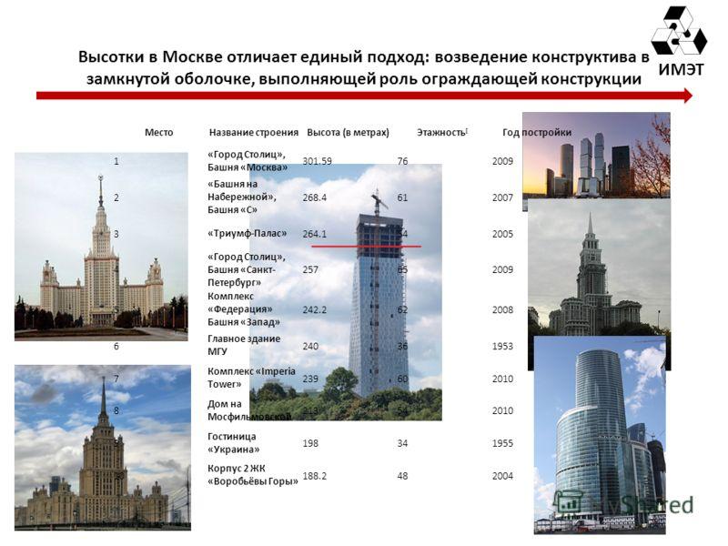ИМЭТ Высотки в Москве отличает единый подход: возведение конструктива в замкнутой оболочке, выполняющей роль ограждающей конструкции МестоНазвание строенияВысота (в метрах)Этажность [ Год постройки 1 «Город Столиц», Башня «Москва» 301.59762009 2 «Баш