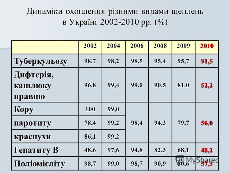 Динаміки охоплення різними видами щеплень в Україні 2002-2010 рр. (%) 200220042006200820092010 Туберкульозу 98,798,298,595,495,791,5 Дифтерія,кашлюкуправцю96,899,499,090,581.052,2 Кору 10099,0 98,494,379,756,0 паротиту 78,499,2 краснухи 86,199,2 Гепа