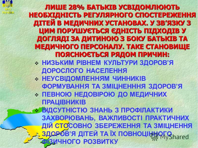 ЛИШЕ 28% БАТЬКІВ УСВІДОМЛЮЮТЬ НЕОБХІДНІСТЬ РЕГУЛЯРНОГО СПОСТЕРЕЖЕННЯ ДІТЕЙ В МЕДИЧНИХ УСТАНОВАХ. У ЗВЯЗКУ З ЦИМ ПОРУШУЄТЬСЯ ЄДНІСТЬ ПІДХОДІВ У ДОГЛЯДІ ЗА ДИТИНОЮ З БОКУ БАТЬКІВ ТА МЕДИЧНОГО ПЕРСОНАЛУ. ТАКЕ СТАНОВИЩЕ ПОЯСНЮЄТЬСЯ РЯДОМ ПРИЧИН: НИЗЬКИМ
