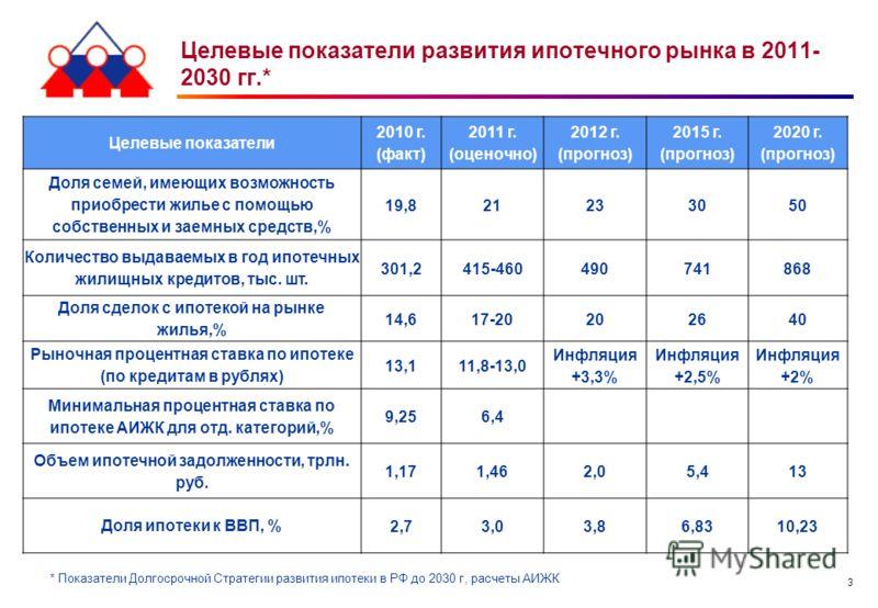 3 Целевые показатели развития ипотечного рынка в 2011- 2030 гг.* Целевые показатели 2010 г. (факт) 2011 г. (оценочно) 2012 г. (прогноз) 2015 г. (прогноз) 2020 г. (прогноз) Доля семей, имеющих возможность приобрести жилье с помощью собственных и заемн