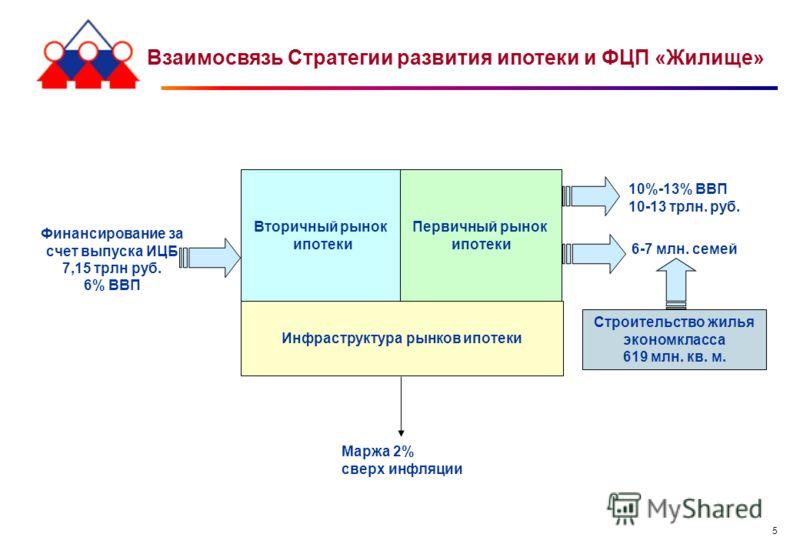 5 Инфраструктура рынков ипотеки Вторичный рынок ипотеки Первичный рынок ипотеки 10%-13% ВВП 10-13 трлн. руб. 6-7 млн. семей Строительство жилья экономкласса 619 млн. кв. м. Финансирование за счет выпуска ИЦБ 7,15 трлн руб. 6% ВВП Взаимосвязь Стратеги