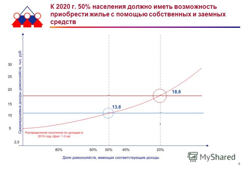 6 К 2020 г. 50% населения должно иметь возможность приобрести жилье с помощью собственных и заемных средств 18,6 13,6