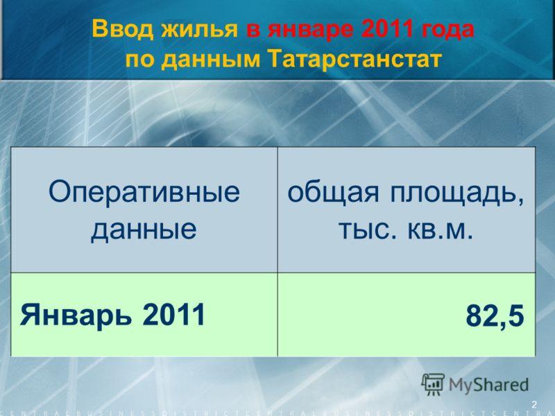 Ввод жилья в январе 2011 года по данным Татарстанстат Оперативные данные общая площадь, тыс. кв.м. Январь 201182,5 2