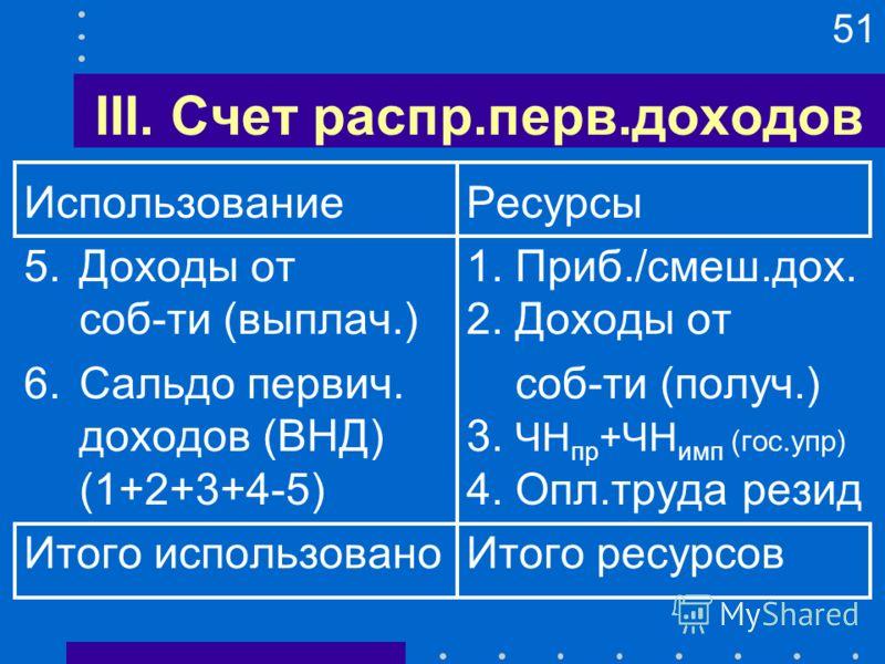 51 III. Счет распр.перв.доходов ИспользованиеРесурсы 5.Доходы от1. Приб./смеш.дох. соб-ти (выплач.)2. Доходы от 6.Сальдо первич. соб-ти (получ.) доходов (ВНД)3. ЧН пр +ЧН имп (гос.упр) (1+2+3+4-5)4. Опл.труда резид Итого использованоИтого ресурсов