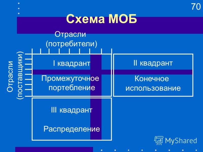 70 Схема МОБ I квадрант Промежуточное портебление II квадрант Конечное использование III квадрант Распределение Отрасли (поставщики) Отрасли (потребители)