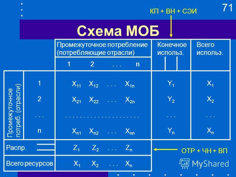 71 Схема МОБ Промежуточное потреблениеКонечноеВсего (потребляющие отрасли)использ.использ. Промежуточное потреб. (отрасли) Распр. Всего ресурсов 1 2... n 1 2... n X 1 X 2... X n Z 1 Z 2... Z n X 1 X 2... X n Y 1 Y 2... Y n 1 2... n X 11 X 12... X 1n