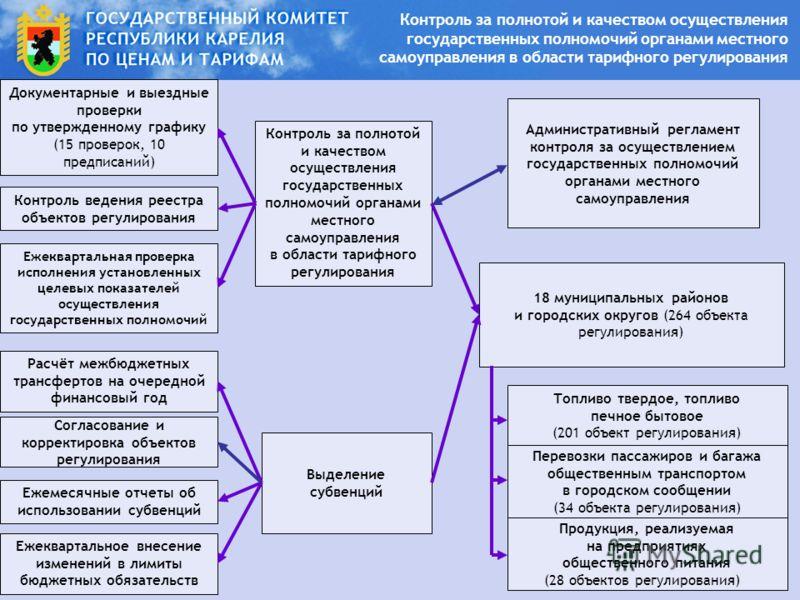 Контроль за полнотой и качеством осуществления государственных полномочий органами местного самоуправления в области тарифного регулирования Документарные и выездные проверки по утвержденному графику (15 проверок, 10 предписаний) Контроль ведения рее