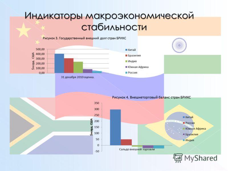 Индикаторы макроэкономической стабильности