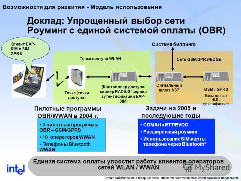 12 Доклад: Упрощенный выбор сети Роуминг с единой системой оплаты (OBR) Возможности для развития - Модель использования Точка (точки доступа) (Контроллер доступа/ сервер RADIUS/ сервер аутентификации EAP- SIM) GSM / GPRS Базы данных HLR / аутентифика