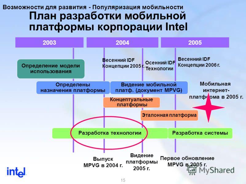 15 План разработки мобильной платформы корпорации Intel 200320042005 Осенний IDF Технологии Весенний IDF Концепции 2005 г. Определены назначения платформы Видение мобильной платф. (документ MPVG) Концептуальные платформы Определение модели использова