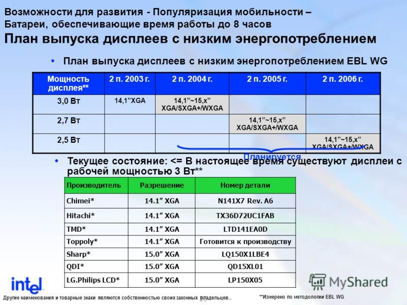 20 План выпуска дисплеев с низким энергопотреблением План выпуска дисплеев с низким энергопотреблением EBL WG ПроизводительРазрешениеНомер детали Chimei*14.1 XGAN141X7 Rev. A6 Hitachi*14.1 XGATX36D72UC1FAB TMD*14.1 XGALTD141EA0D Toppoly*14.1 XGAГотов