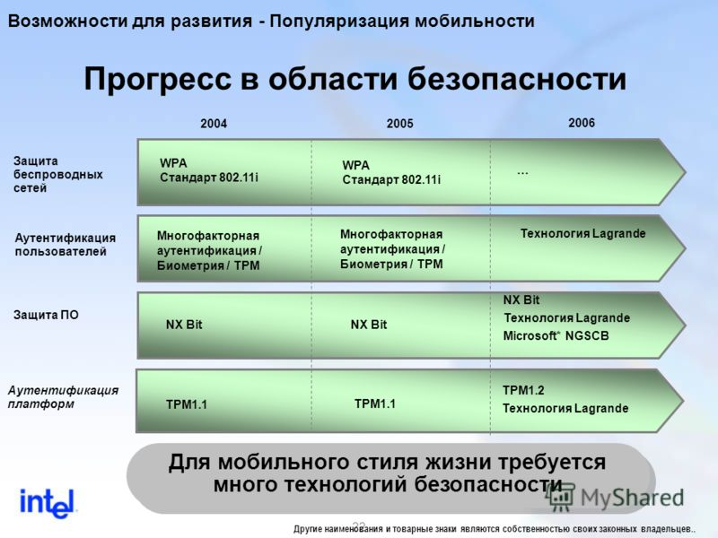 22 Прогресс в области безопасности 20042005 2006 Аутентификация платформ TPM1.2 Технология Lagrande Для мобильного стиля жизни требуется много технологий безопасности Защита беспроводных сетей Защита ПО WPA Стандарт 802.11i Многофакторная аутентифика