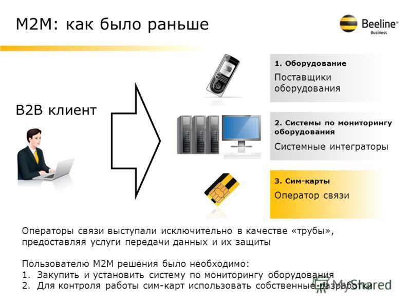 М2М: как было раньше Операторы связи выступали исключительно в качестве «трубы», предоставляя услуги передачи данных и их защиты Пользователю М2М решения было необходимо: 1.Закупить и установить систему по мониторингу оборудования 2.Для контроля рабо
