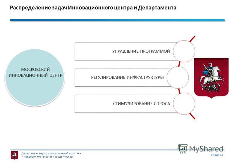 Департамент науки, промышленной политики и предпринимательства города Москвы Слайд 14 Распределение задач Инновационного центра и Департамента УПРАВЛЕНИЕ ПРОГРАММОЙ РЕГУЛИРОВАНИЕ ИНФРАСТРУКТУРЫ СТИМУЛИРОВАНИЕ СПРОСА МОСКОВСКИЙ ИННОВАЦИОННЫЙ ЦЕНТР