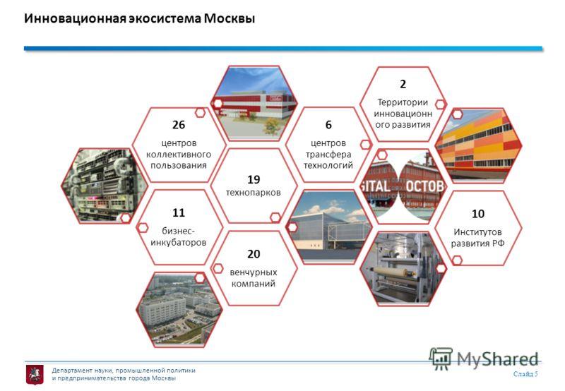 Департамент науки, промышленной политики и предпринимательства города Москвы Слайд 5 Инновационная экосистема Москвы 11 бизнес- инкубаторов 19 технопарков 26 центров коллективного пользования 6 центров трансфера технологий 2 Территории инновационн ог