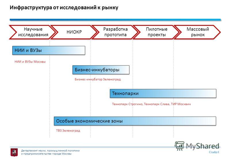 Департамент науки, промышленной политики и предпринимательства города Москвы Слайд 6 Инфраструктура от исследований к рынку Научные исследования НИОКР Разработка прототипа Пилотные проекты Массовый рынок НИИ и ВУЗы Бизнес-инкубаторы Технопарки Особые