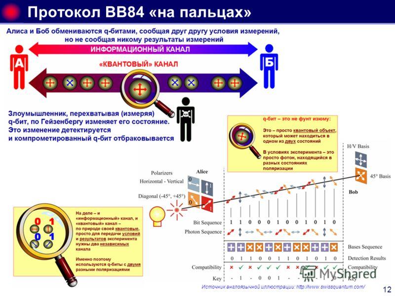 12 Протокол ВВ84 «на пальцах» Источник англоязычной иллюстрации: http://www.swissquantum.com/