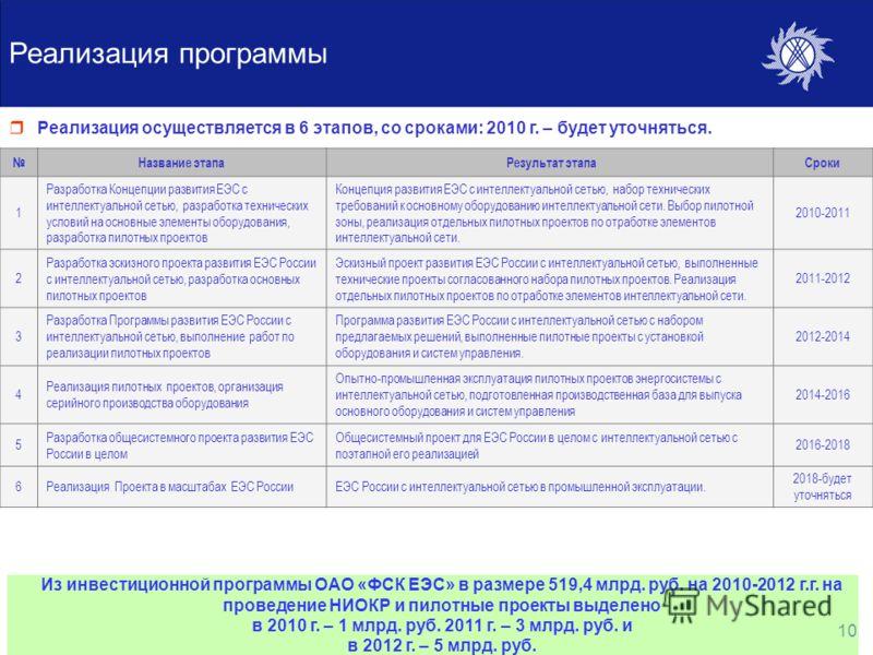 10 Реализация программы Реализация осуществляется в 6 этапов, со сроками: 2010 г. – будет уточняться. Название этапа Результат этапаСроки 1 Разработка Концепции развития ЕЭС с интеллектуальной сетью, разработка технических условий на основные элемент