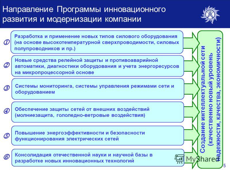5 Создание интеллектуальной сети (качественно новый уровень надежности, качества, экономичности) Направление Программы инновационного развития и модернизации компании Разработка и применение новых типов силового оборудования (на основе высокотемперат