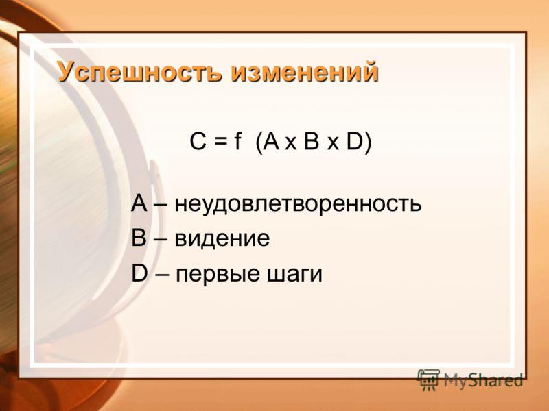 Успешность изменений С = f (A x B x D) А – неудовлетворенность В – видение D – первые шаги