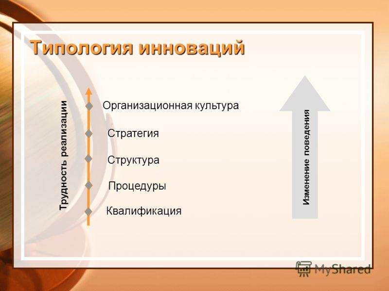 Типология инноваций Трудность реализации Квалификация Процедуры Структура Стратегия Организационная культура Изменение поведения