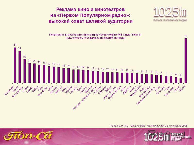 Реклама кино и кинотеатров на «Первом Популярном радио»: высокий охват целевой аудитории По данным TNS – Gallup Media: Marketing Index 2-е полугодие 2006