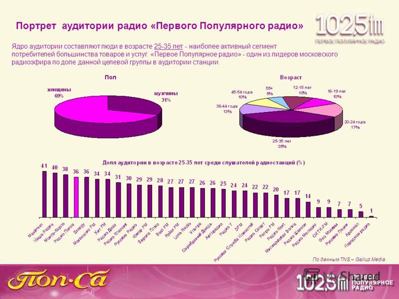 По данным TNS – Gallup Media Ядро аудитории составляют люди в возрасте 25-35 лет - наиболее активный сегмент потребителей большинства товаров и услуг. «Первое Популярное радио» - один из лидеров московского радиоэфира по доле данной целевой группы в