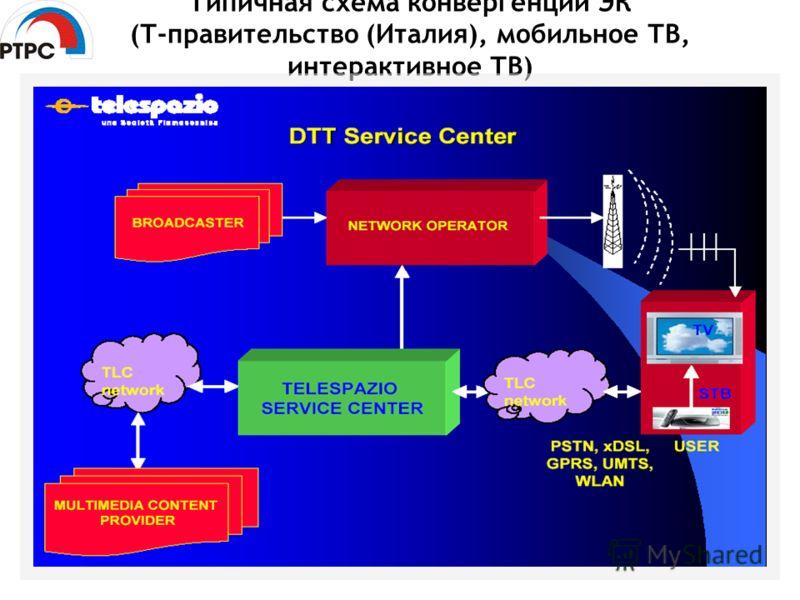 Типичная схема конвергенции ЭК (Т-правительство (Италия), мобильное ТВ, интерактивное ТВ)