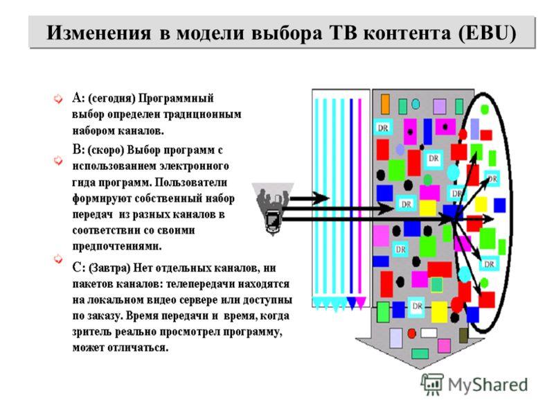Изменения в модели выбора ТВ контента (EBU)