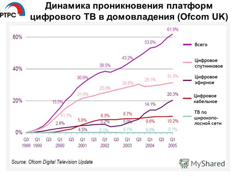 Динамика проникновения платформ цифрового ТВ в домовладения (Ofcom UK) Всего Цифровое спутниковое Цифровое эфирное Цифровое кабельное ТВ по широкопо- лосной сети